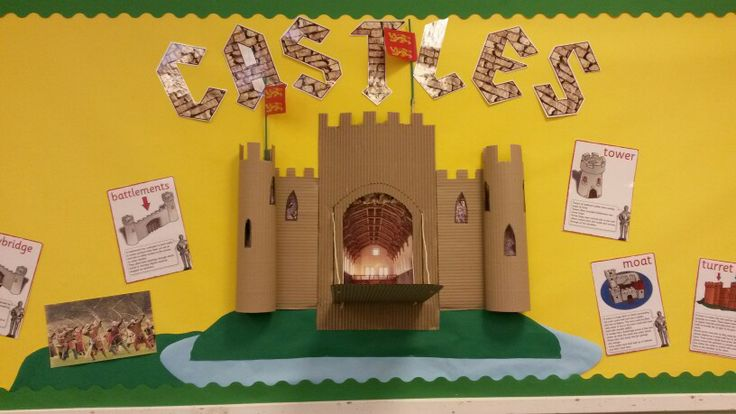 Classroom Display -Normans 1066