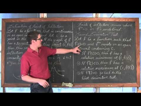 Concavity Inflection Second Derivative Test