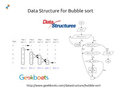 #BubbleSort is a simple sorting algorithm that works by repeatedly stepping through the list to be sorted, sometimes referred to as sinking sort. Among various other sorting algorithm, bubble sort algorithm is one of the popular and frequently used algorithm to sort elements either in ascending or descending order. #dataStructure http://blog.geekboots.com/2014/11/bubble-sort.html