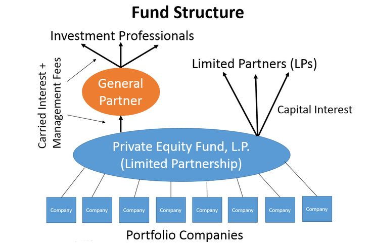 Hedge Fund How It Works