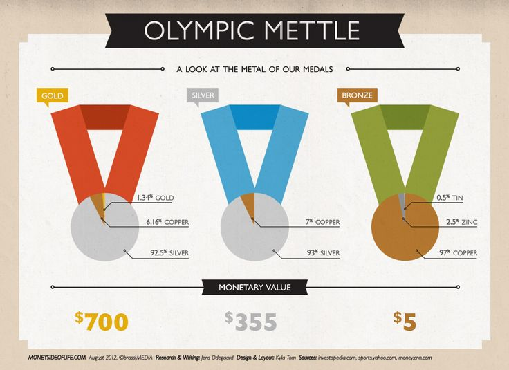 Check out what the Olympic medals are actually worth
