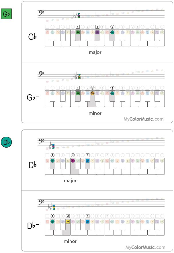Dramatic Piano Chords Images - piano chord chart with finger positions