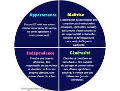Le cercle du courage est un modèle positif de développement pour les enfants inspiré par la culture des américains natifs