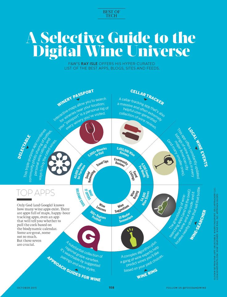 A Selective Guide to the Digital Wine Universe - Food and Wine October 2015