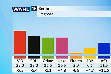 Abgeordnetenhauswahl in Berlin hat begonnen – kommt die Rot-Rot-Grüne Koalition?