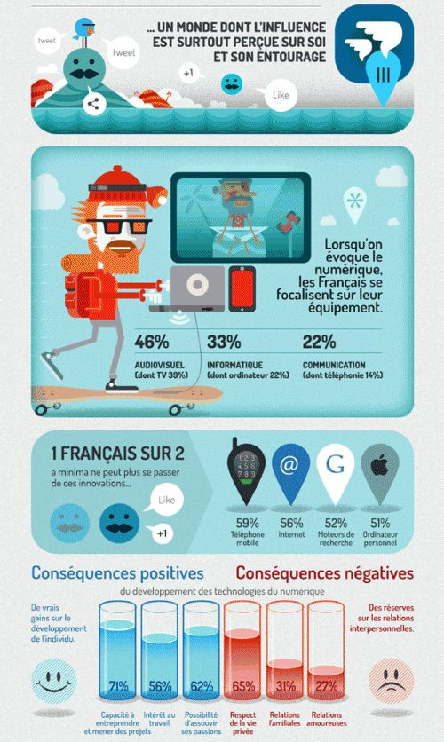 [Infographie] Les français et le nouveau monde numérique - Websourcing.fr
