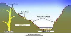 Placer Gold Mining | Technology Industry Of Gold Mining