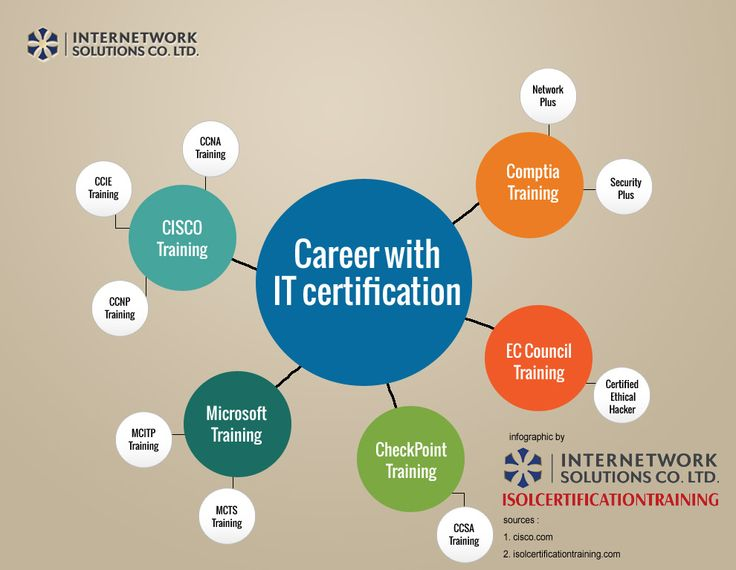 20 best CERTIFICATE OF TRAINING TEMPLATES images on Pinterest - certified ethical hacker resume