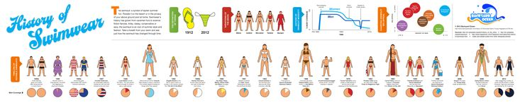 History of Swimwear #Infographic - a hilarious visual history of the swimsuit http://www.backyardocean.com/History-Of-Swimwear-Bikini-Thong-Infographic-s/758.htm