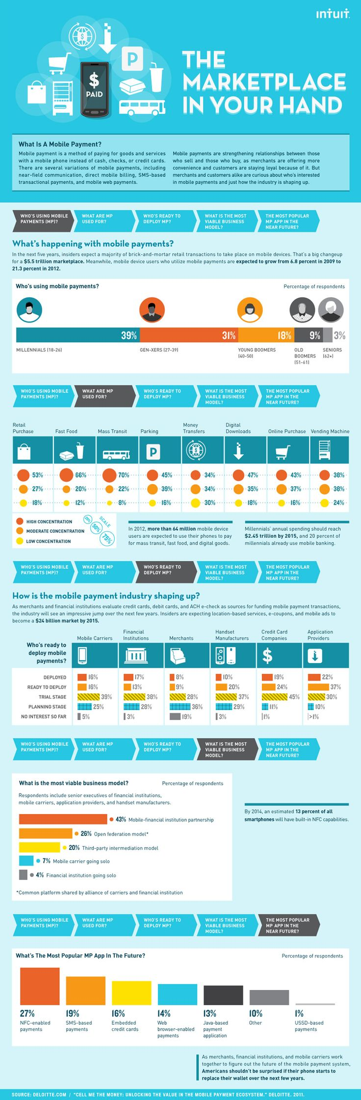 Check out this infographic from Intuit for a crash course on mobile payment technology and its expected growth.