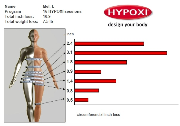 Another happy HYPOXI girl.