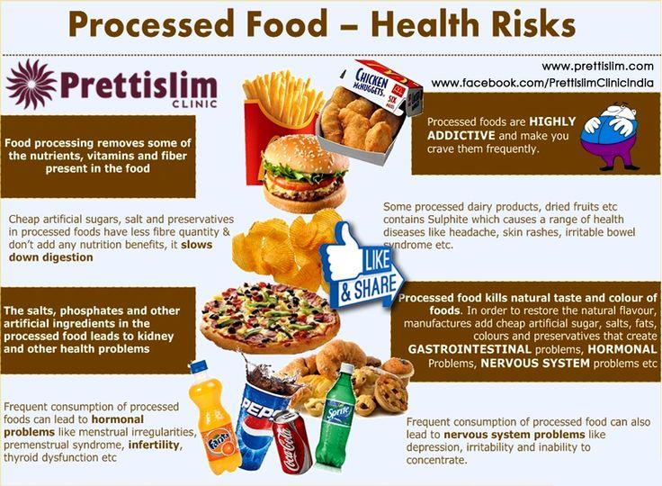 Processed #Food - #Health Risks by #Prettislim Clinic