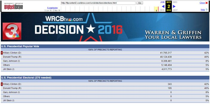 NBC Affiliate Accidentally Posts Election Results A Week Early: Hillary Wins Presidency 42% to Trump's 40%.NBC affiliate WRCB TV in Chattanooga, TN has inadvertently posted election night results. The results page appears to be similar to what mainstream news networks display on election night, including Presidential and Congressional results, the popular vote count, electoral votes, and percentage of precincts reporting.