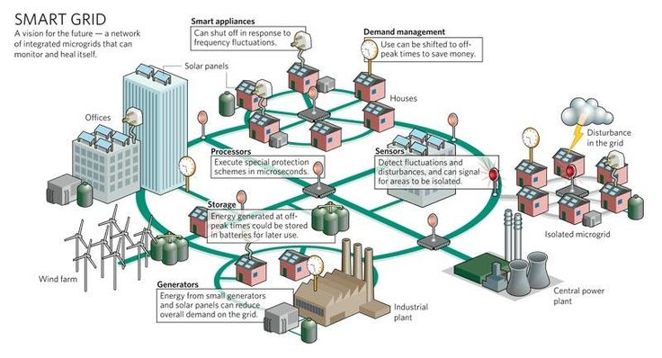 The Smart Grid vs. The Current Grid Problems with the Current Grid Today, electric power distribution is made possible by the power distribution grid, a system of transmission mediums that allow el...