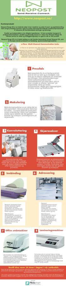 frankeringsmaskin | Piktochart Infographic Editor