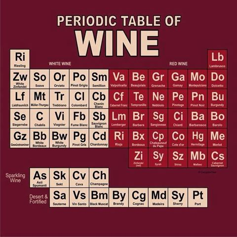 tabla peridica del vino periodic table of wine