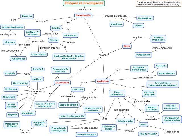 Enfoques de Investigación « Metodologiaecs