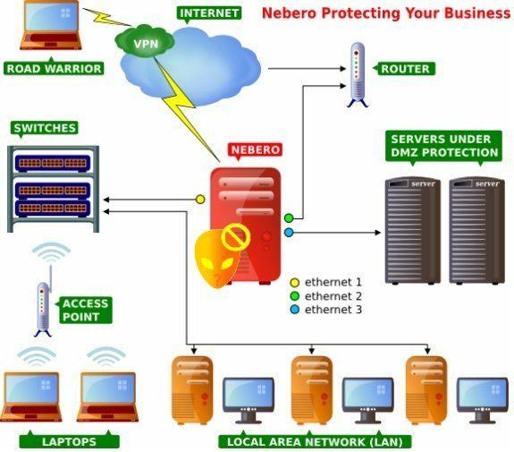 15 9.3 TYPES OF IPS. NIPS -Network based Intrusion