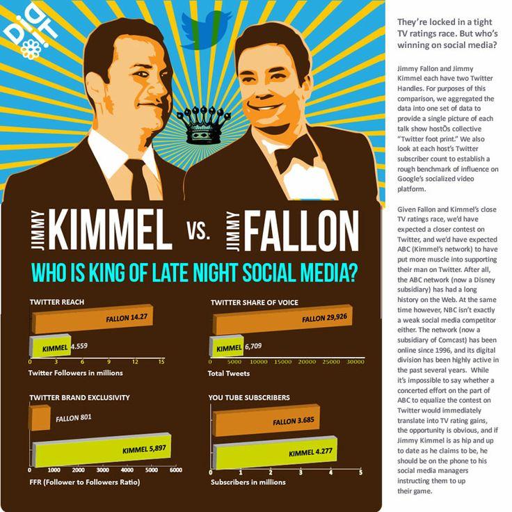 Jimmy Kimmel vs. Jimmy Fallon #jimmykimmel, #jimmyfallon, #socialmedia