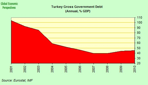 Turkey's Debt is 40% of it's GDP. It's external debt is $306.7 billion.