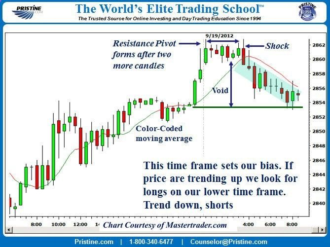 When prices accelerated higher creating a Pristine Price Void (PPV) it created the possibility that prices would retrace back. Of course, we don't know for sure that they will. So we wait for price action to actually display the shift from buyers to sellers. Read full article here www.facebook.com/... www.pristine.com #daytrading #technicalanalysis #stocks #futures #invest #finance #money