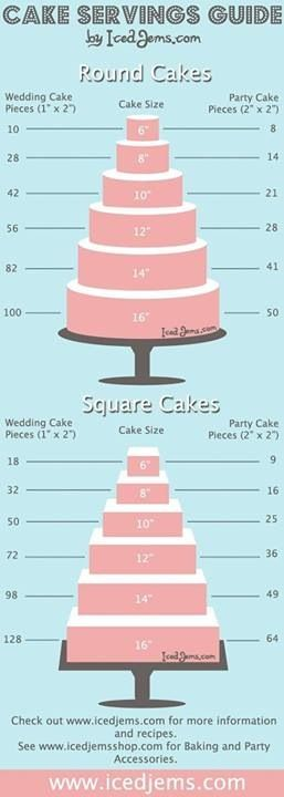 Guide for the # of pieces of cake in diff size cakes