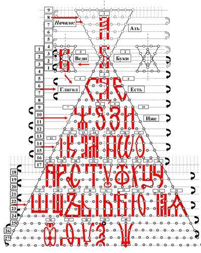 Изначальный вид Алфавита «Славянская Буквица» и его сакральный смысл открывается в матрице Мироздания | Амен Ра | Древний Египет | Иероглифика | Сакральный смысл священных символов