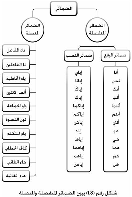 Resources to Learn Arabic Language: a good site: mute vol. (http://arabe-regles.yolasite.com)