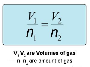 Avogadros Law equation