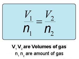 Avogadros Law equation