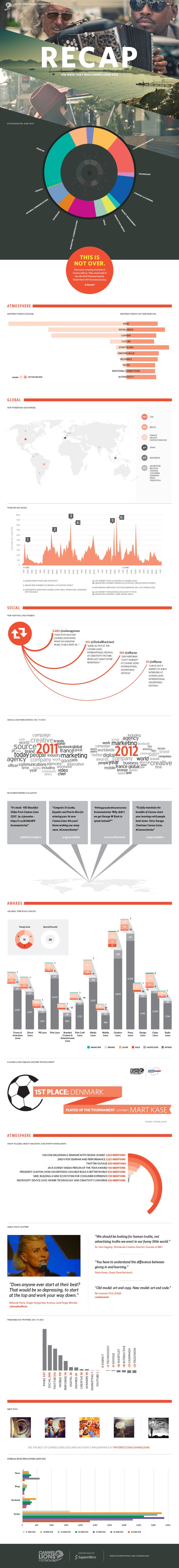 The 2012 Cannes Lions Daily Infographic Project: The Week That Was Cannes Lions 2012. Created daily by @SapientNitro -