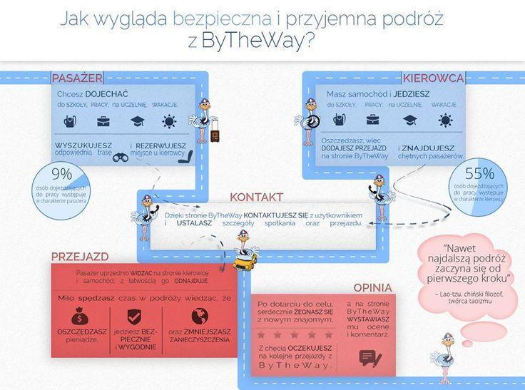 Dla tych co jeszcze nie wiedzą  i dla tych co zapomnieli - małe przypomnienie korzystania z wspólnych przejazdów w serwisie ByTheWay.pl