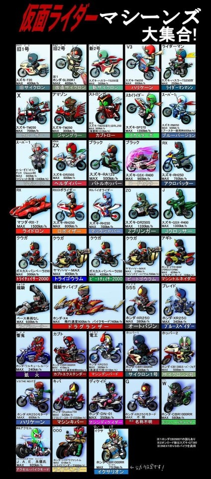 Kamen Riders & their rides