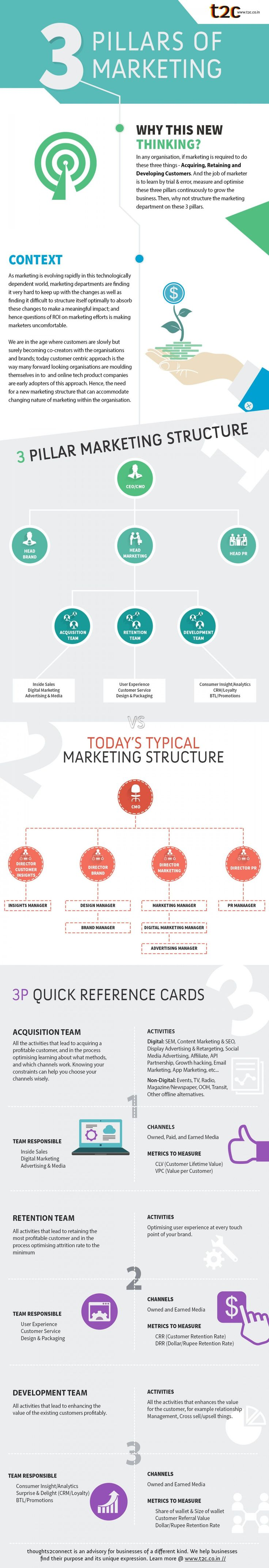 #Marketing #Infographic: 3 Pillars of Marketing