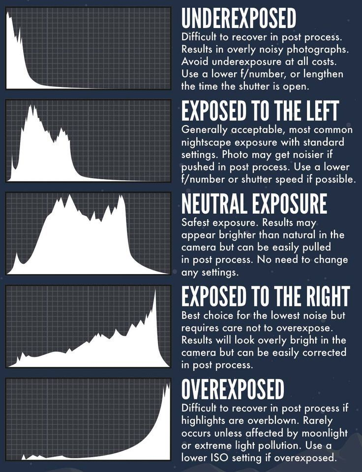 How to read your camera's histogram. Understanding the Histogram and Adjusting…