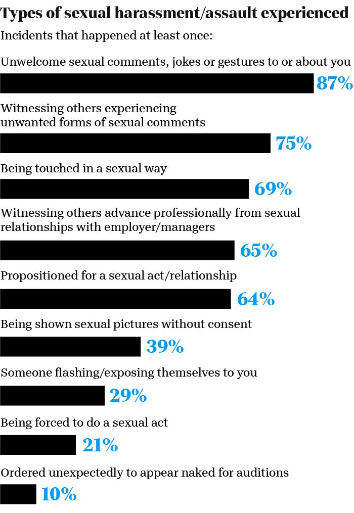 How common is sexual misconduct in Hollywood?