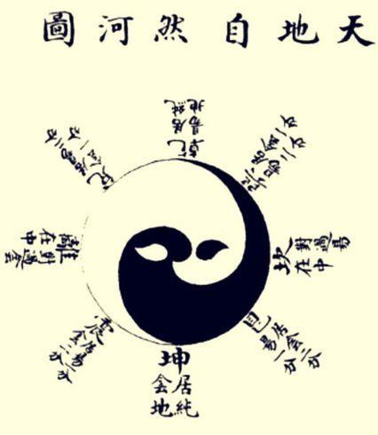 Τι είναι το Yin-Yang σύμβολο.