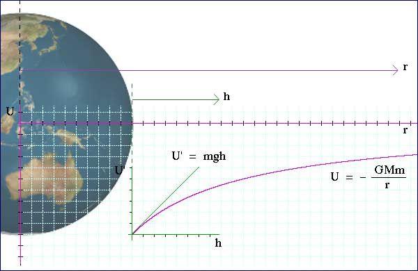 Gravitational Potential, V - Google Search