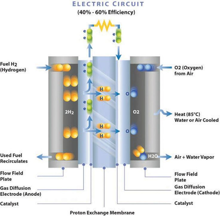 pem fuel cell schematic