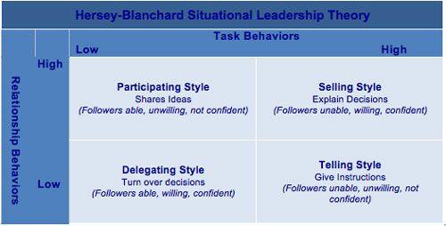 Hersey-Blanchard Situational Leadership Theory