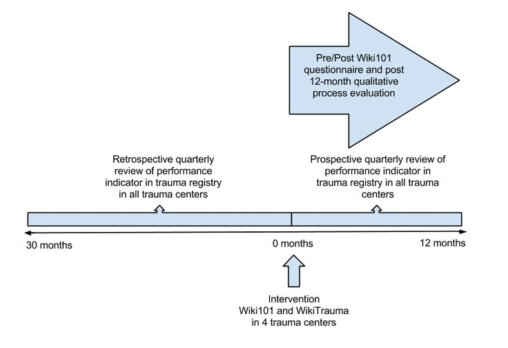 JMIR ResProtoc-Implementation and Evaluation of a Wiki Involving Multiple Stakeholders Including Patients in the Promotion of Best Practices in Trauma Care: The WikiTrauma Interrupted Time Series Protocol | Archambault | JMIR Research Protocols
