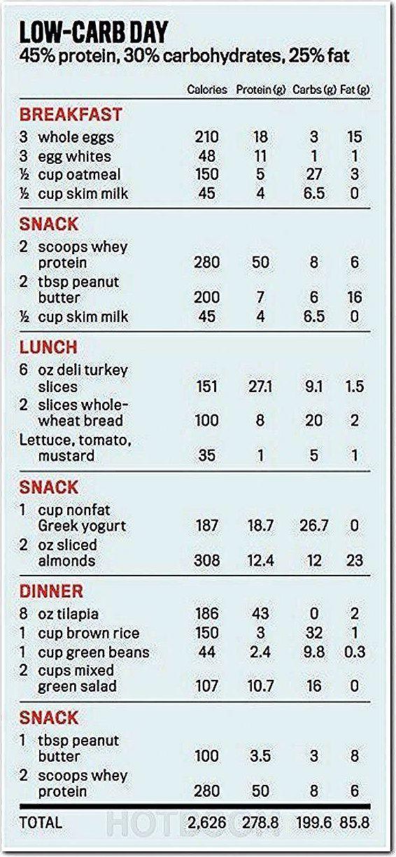 Pin On Balanced Diet