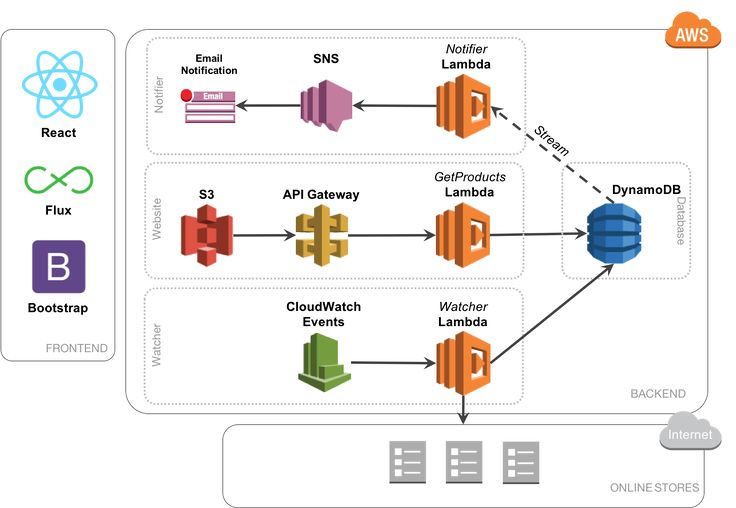 Serverless system architecture using AWS, Reactjs and Node.js