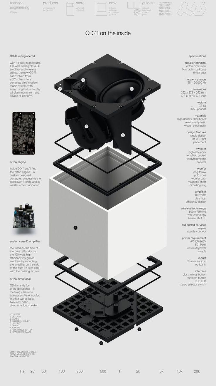 Teenage Engineering / OD-11 / Graphics / 2014