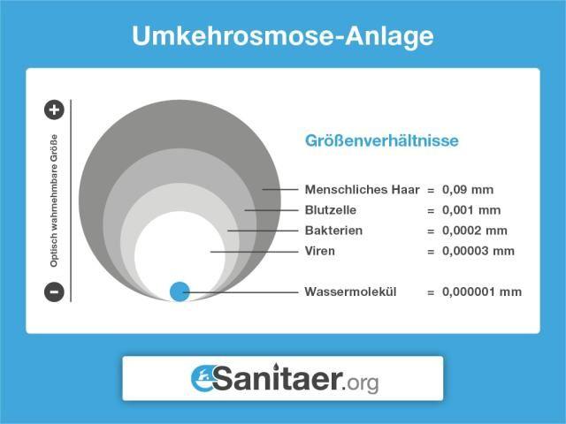 Definition Osmose Umkehrosmose Osmosewasser Eigenschaften Geschmack Funktion Einbau Einer Osmoseanlage Koste Osmose Wasser Wasserentharter Wasser