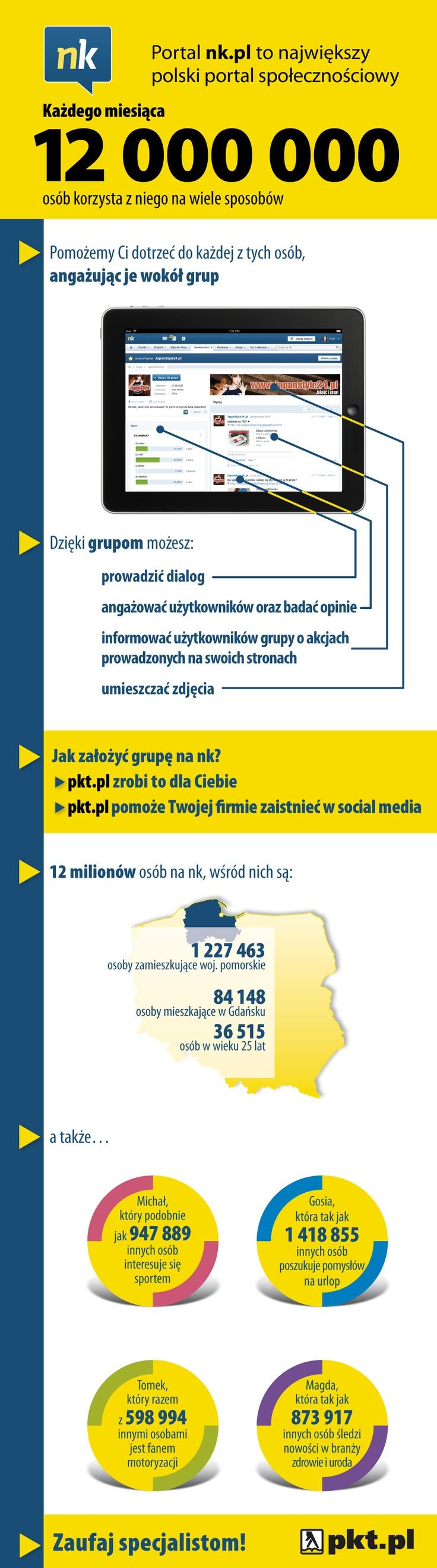 Infografika - Grupy na NK.pl woj. pomorskie