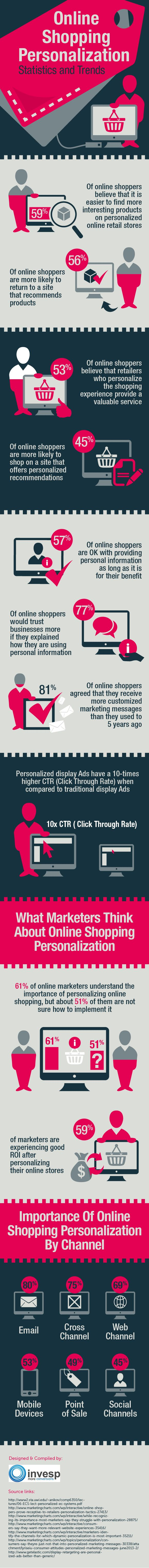 Online Shopping Personalization – Statistics and Trends