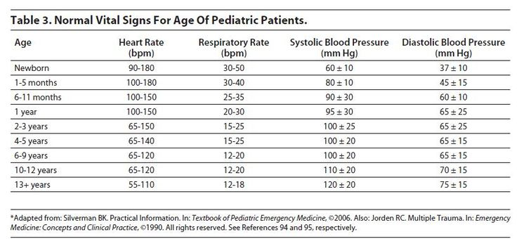 Table 3. Normal Vital Signs For Age Of Pediatric Patients. Ped.jpg 815 ...