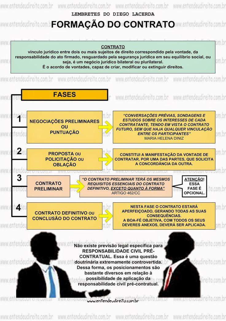 Ao ente humano é possível contratar livremente. A lei (artigo 82, do Código Civil Brasileiro) apenas estabelece que ao...