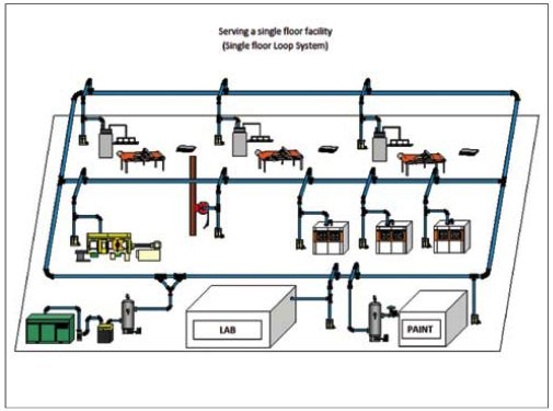 Single Floor System Air compressor, Compressor, Layout